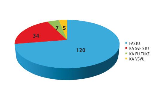 graf absolventi