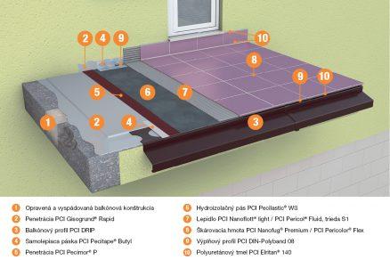 pci pecilastic ws hydroizol cia balk nov a ter s pri pr cach v asovej tiesni. Black Bedroom Furniture Sets. Home Design Ideas