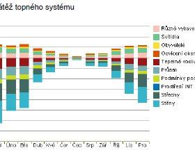 energeticka analyza v revitu 2014