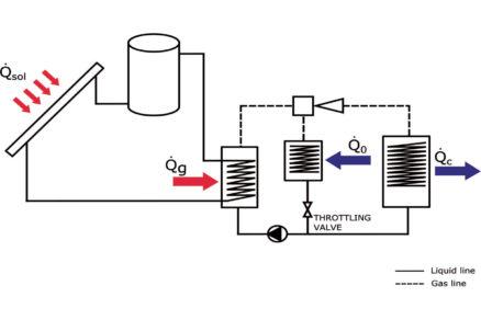 Výroba klimatizačného chladu zo solárneho tepla