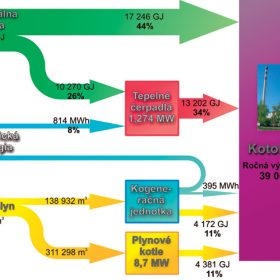 vyuzivanie geotermalnej energie na energeticke ucely mesta sered